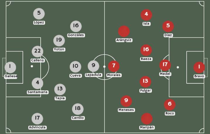 Posibles alineaciones Perú vs. Chile
