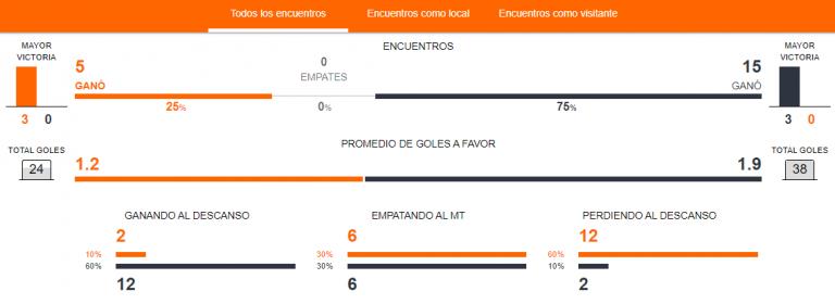 Previa Perú vs. Chile