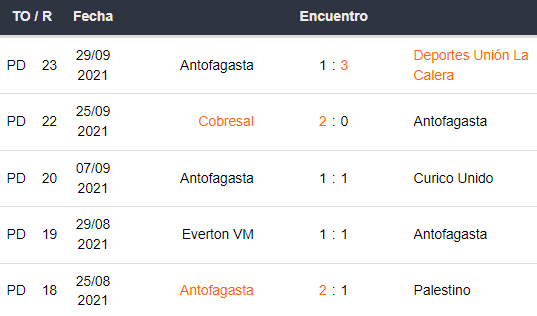 Últimos 5 partidos de Antofagasta