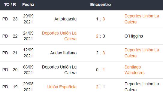 Últimos 5 partidos de Deportes Unión La Calera