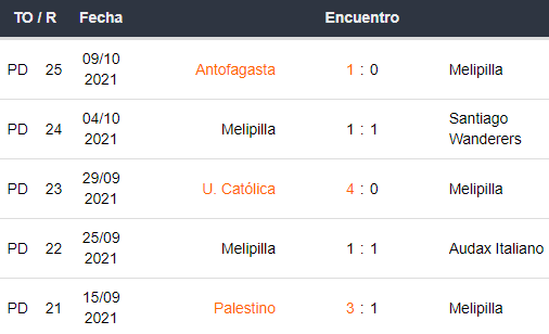 Últimos 5 partidos de Melipilla