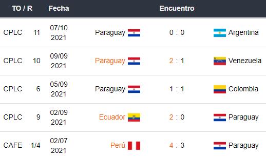 Últimos 5 partidos de Paraguay